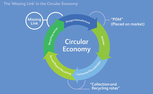 Diagram of the circular economy and missing link