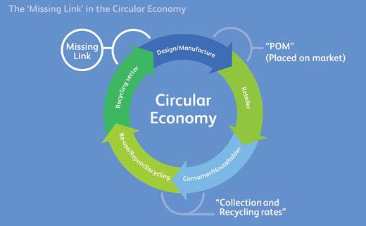 achieving circular-economy