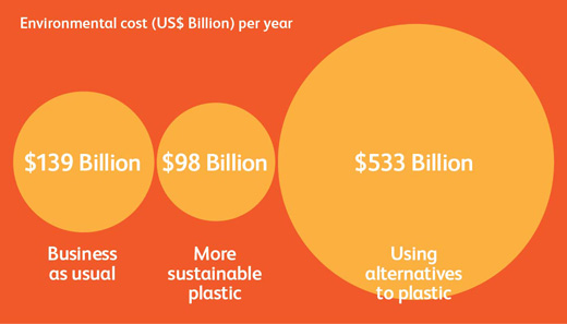 Finding smarter ways to manage plastics beats switching to